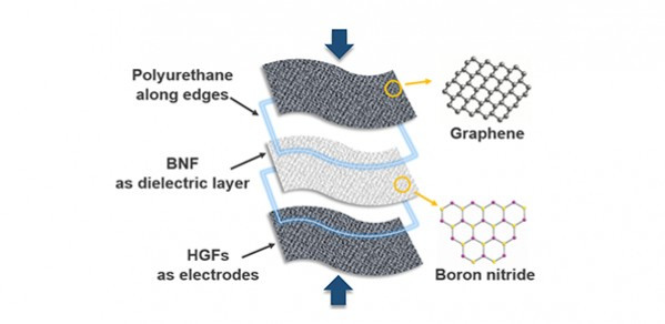 Schematic of the textile-based capacitor integrating GNP/polyesters as electrodes and h-BN/polyesters as dielectrics.